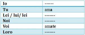 Tabela com a prima coniugazione (amare)