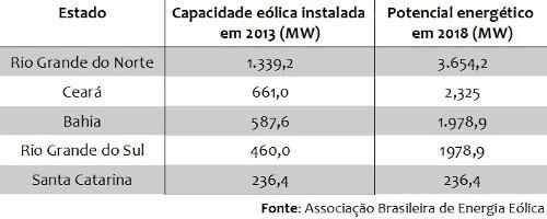 Principais estados brasileiros em produção de energia eólica no Brasil