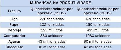Transformações na produtividade industrial por operário entre 1992 e 2002