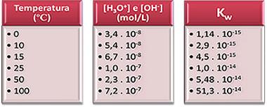 Tabela de produto iônico da água em diferentes temperaturas