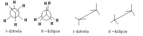 Respectivamente: Projeção de Newman e fórmulas em cavalete das moléculas do Etano