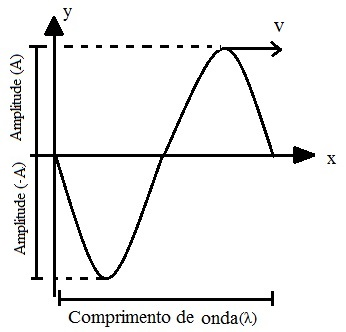 Amplitude e comprimento de uma onda