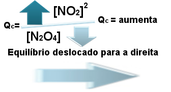 Resumo do que acontece quando a relação entre Qc e Kc é menor que 1