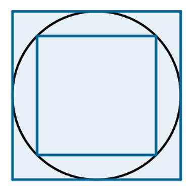 Quadrado inscrito e quadrado circunscrito na circunferência