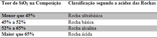 Classificação das rochas ígneas segundo o índice de acidez
