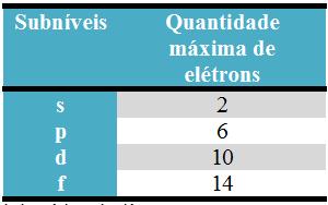 Quantidade máxima de elétrons para preencher cada subnível