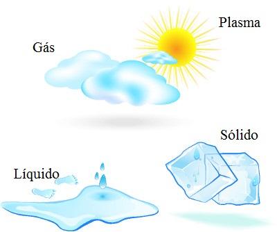 A figura mostra os quatro estados físicos da matéria. Observe que o plasma é o estado físico do Sol