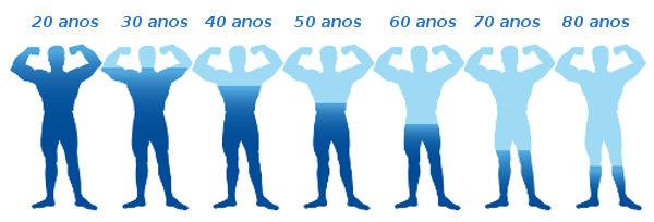 Redução dos níveis de testosterona no homem