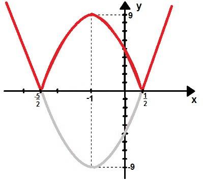 Gráfico da função modular f(x) = |4x² + 8x – 5|