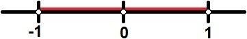 Representação dos valores de x para os quais temos f(x) < 1