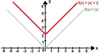 Gráfico da função modular f(x) = |x| + 2