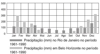 Precipitações em Rio de Janeiro e Belo Horizonte (1961-1990)