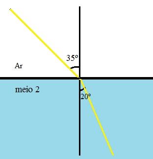 O raio de luz atravessa a interface entre dois meios e sofre refração