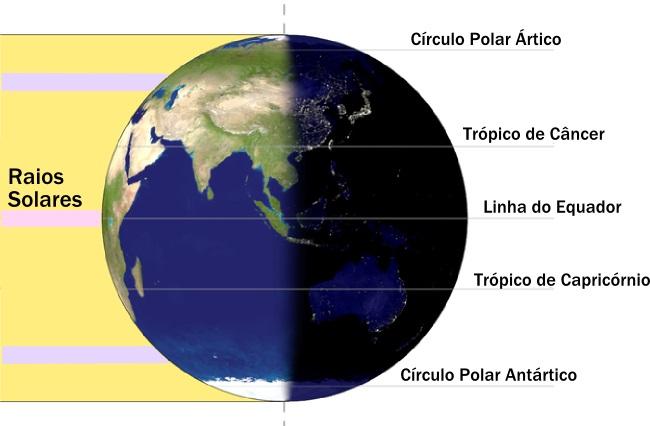 Exemplo da incidência dos raios solares durante os equinócios
