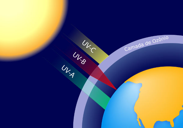 Tipos de radiação ultravioleta