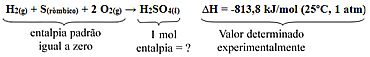 Reação de formação do ácido sulfúrico a partir de substâncias simples