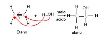 Reação química do eteno com a água, produzindo etanol