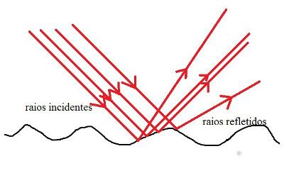 Diagrama mostrando como ocorre a reflexão difusa
