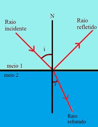 Diagrama demonstrando o comportamento da luz ao incidir sobre a superfície entre dois meios de índices de refração diferentes