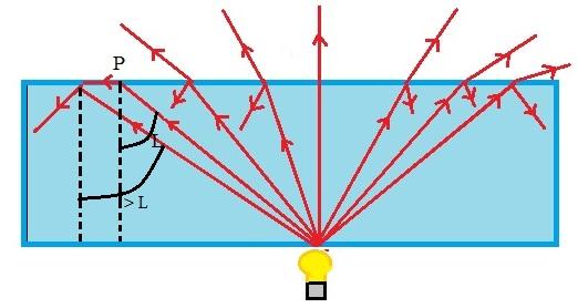 A partir do ponto P, a luz é totalmente refletida