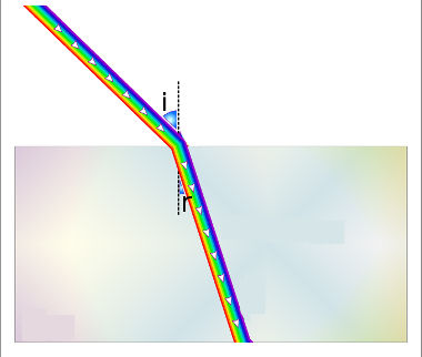 A luz aproxima-se da reta normal, o que evidencia o aumento do índice de refração