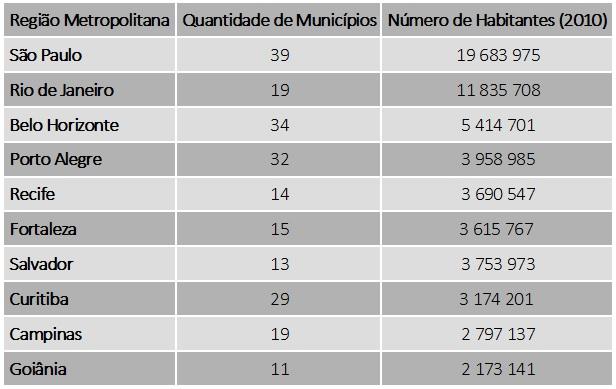 As 10 maiores regiões metropolitanas do Brasil (2010)