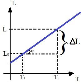 Gráfico da dilatação térmica linear que demonstra a variação de comprimento em função da variação de temperatura