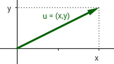 Flecha utilizada para representar vetores