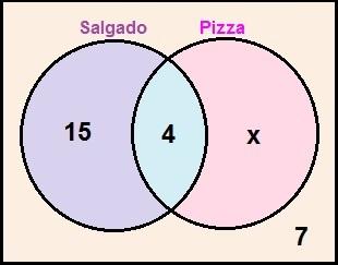 Diagrama de Venn da Questão 1