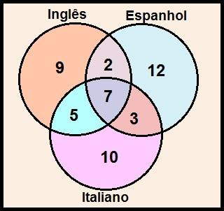 Diagrama de Venn da Questão 2