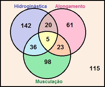 Exerccios sobre diagramas de venn exerccios mundo educao diagrama de venn da questo 3 ccuart Choice Image