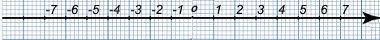 Observe a reta numérica abaixo, identifique todos os termos que são opostos ou simétricos