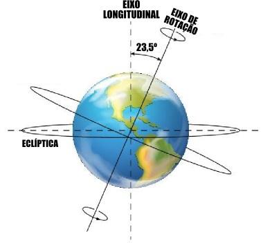 Ilustração do planeta Terra e do seu eixo de rotação