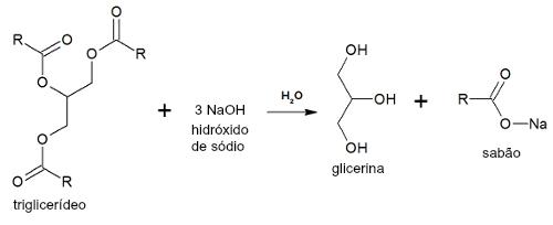 Equação representando um processo de saponificação