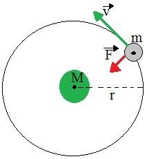 A figura mostra um satélite em órbita circular em torno de um planeta