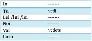 Tabela com a seconda coniugazione (vedere)