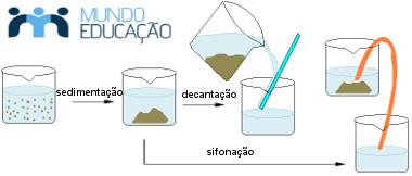 Separação de mistura heterogênea por uso de sedimentação e decantação
