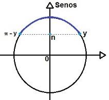 Representação da solução da inequação trigonométrica do tipo sen x > n