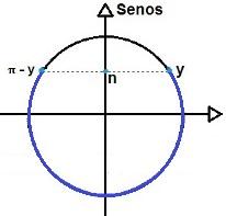 Representação da solução da inequação trigonométrica do tipo sen x < n