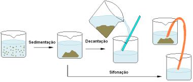 Processo de separação de mistura envolvendo sedimentação, decantação e sifonação