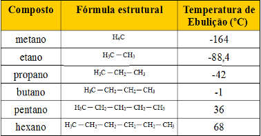 Exemplos de hidrocarbonetos em série homóloga