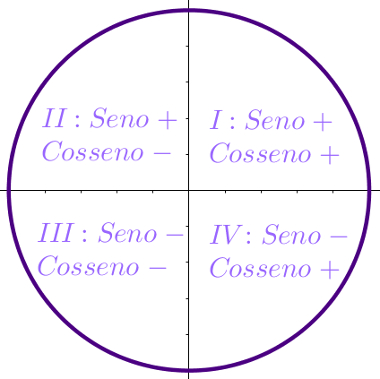 Crculo trigonomtrico mundo educao compartilhe ccuart Images