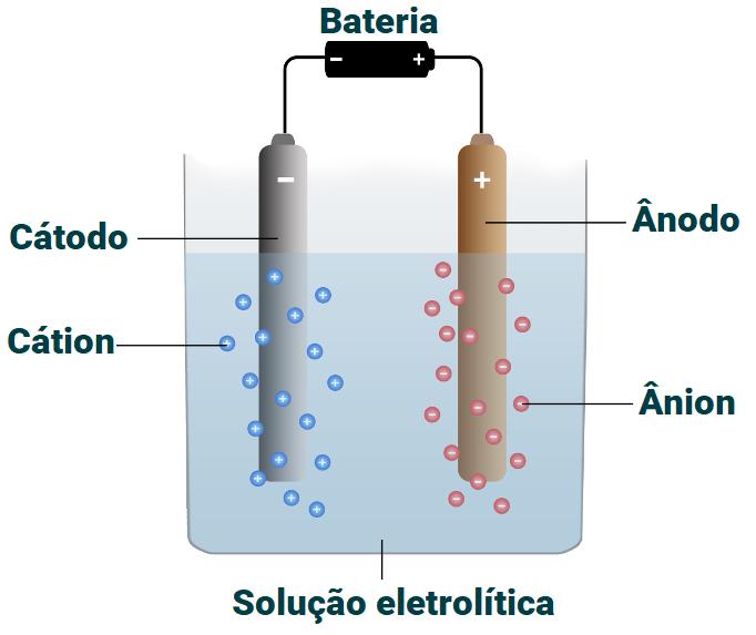 Representação de um sistema eletrolítico para purificação do cobre.