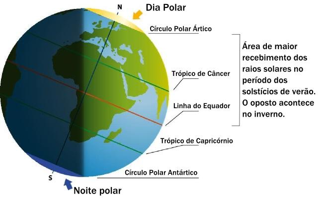 Exemplo da inclinação dos raios solares durante o solstício de verão no hemisfério norte