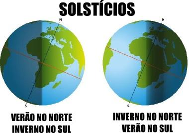 Note que não importa se os solstícios são de verão ou inverno, sempre há sol no Equador