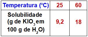 Tabela contendo a solubilidade do KIO3 em água