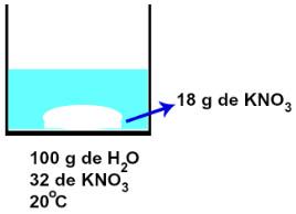 Solução saturada contendo excesso de KNO3
