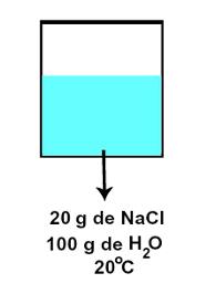 Representação da solução insaturada concentrada