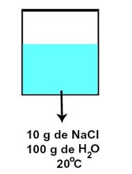 Representação da solução insaturada referente ao coeficiente de solubilidade proposto
