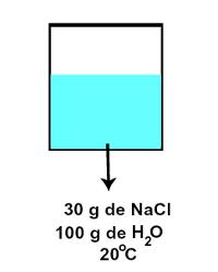 Representação de uma solução insaturada referente ao coeficiente de solubilidade